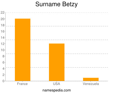Surname Betzy