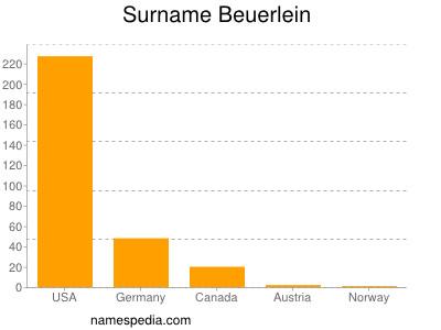 Surname Beuerlein