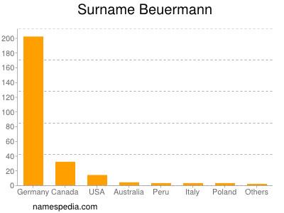 Surname Beuermann
