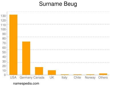 Surname Beug