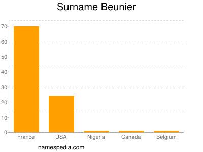 Familiennamen Beunier