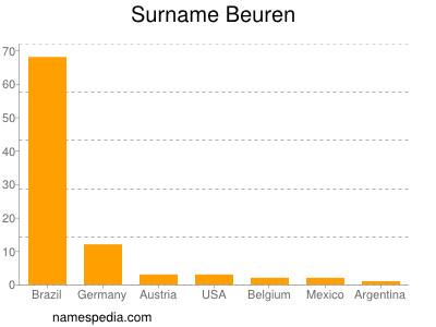 Surname Beuren