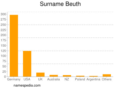 Familiennamen Beuth