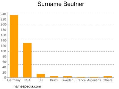 Surname Beutner