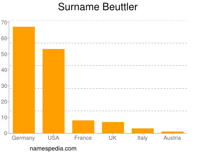 Surname Beuttler