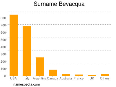 Surname Bevacqua