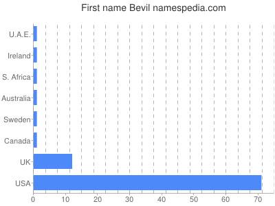 Given name Bevil