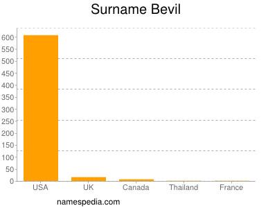 Surname Bevil