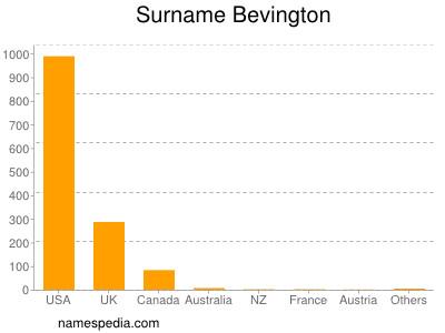 Surname Bevington