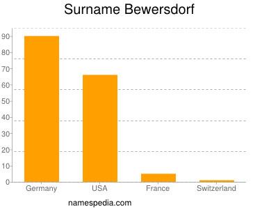Familiennamen Bewersdorf