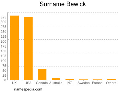 Surname Bewick