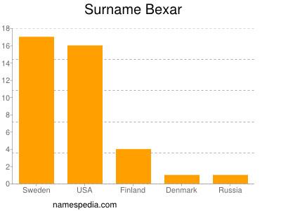 Surname Bexar