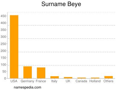 Familiennamen Beye