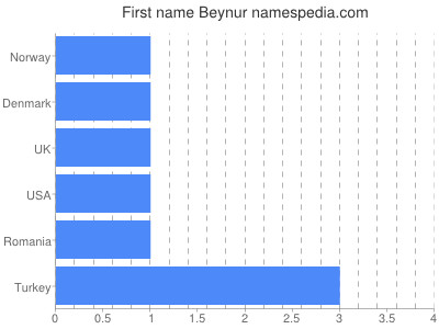 Given name Beynur