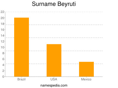 Surname Beyruti