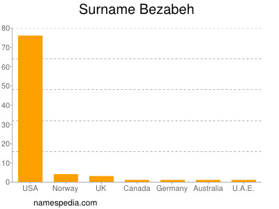 Surname Bezabeh