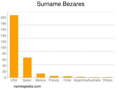 Surname Bezares