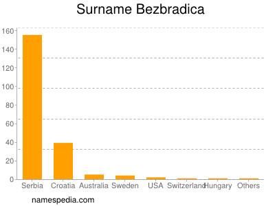 Surname Bezbradica
