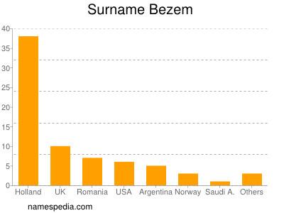Surname Bezem