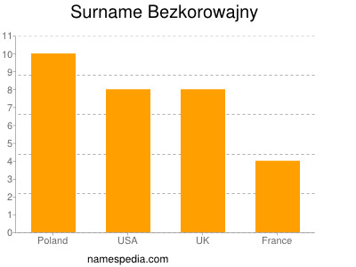 Surname Bezkorowajny