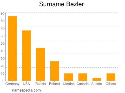 Surname Bezler