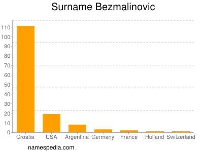 Surname Bezmalinovic