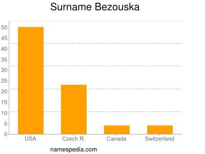 Surname Bezouska