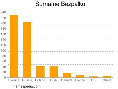Surname Bezpalko