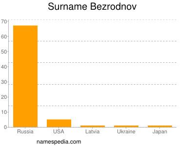 Surname Bezrodnov