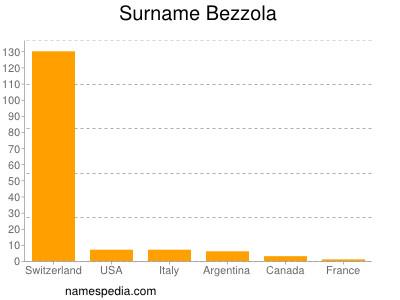 Familiennamen Bezzola