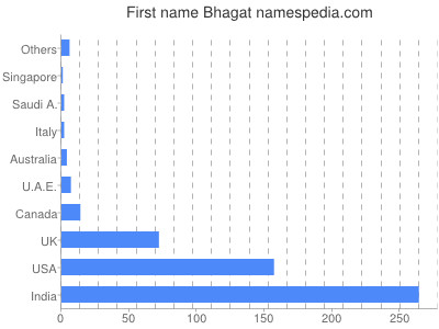 Given name Bhagat