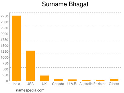 Surname Bhagat