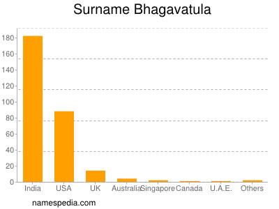 Surname Bhagavatula