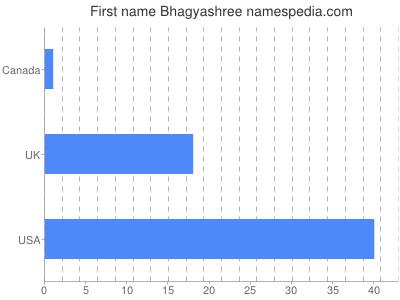 Given name Bhagyashree