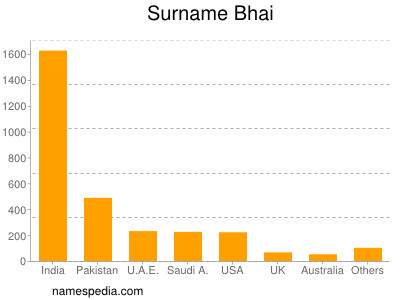 Surname Bhai