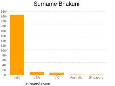Surname Bhakuni