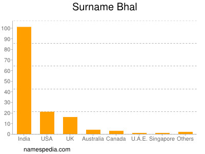 Surname Bhal