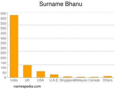 Surname Bhanu