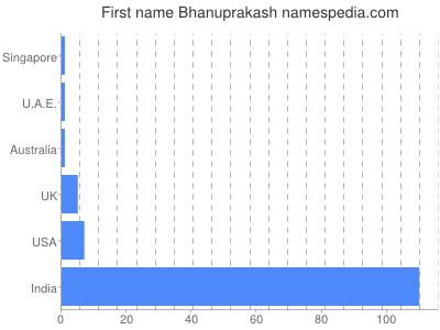 Given name Bhanuprakash
