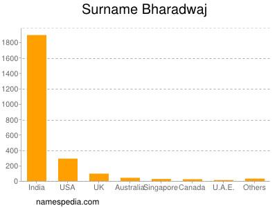 Surname Bharadwaj