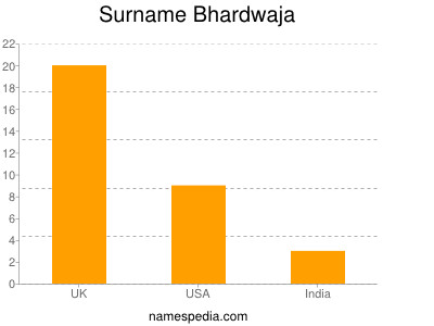 Surname Bhardwaja