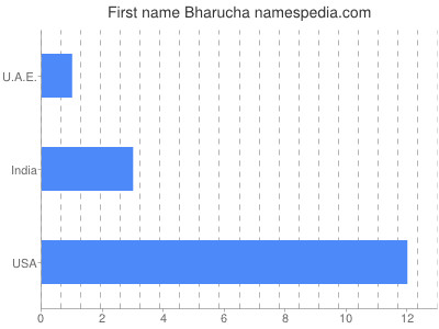 Given name Bharucha