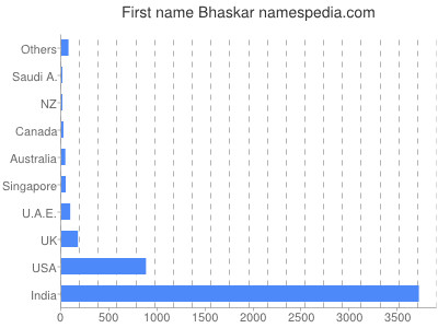Given name Bhaskar