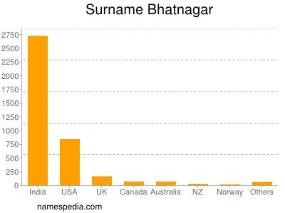 Surname Bhatnagar