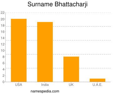 Surname Bhattacharji