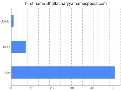Given name Bhattacharyya