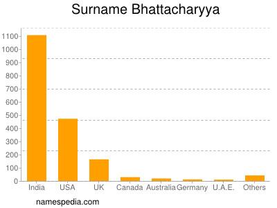 Surname Bhattacharyya