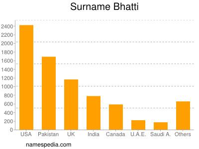 Surname Bhatti