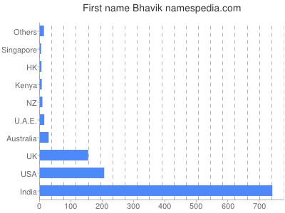 Given name Bhavik