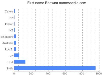 Given name Bhawna